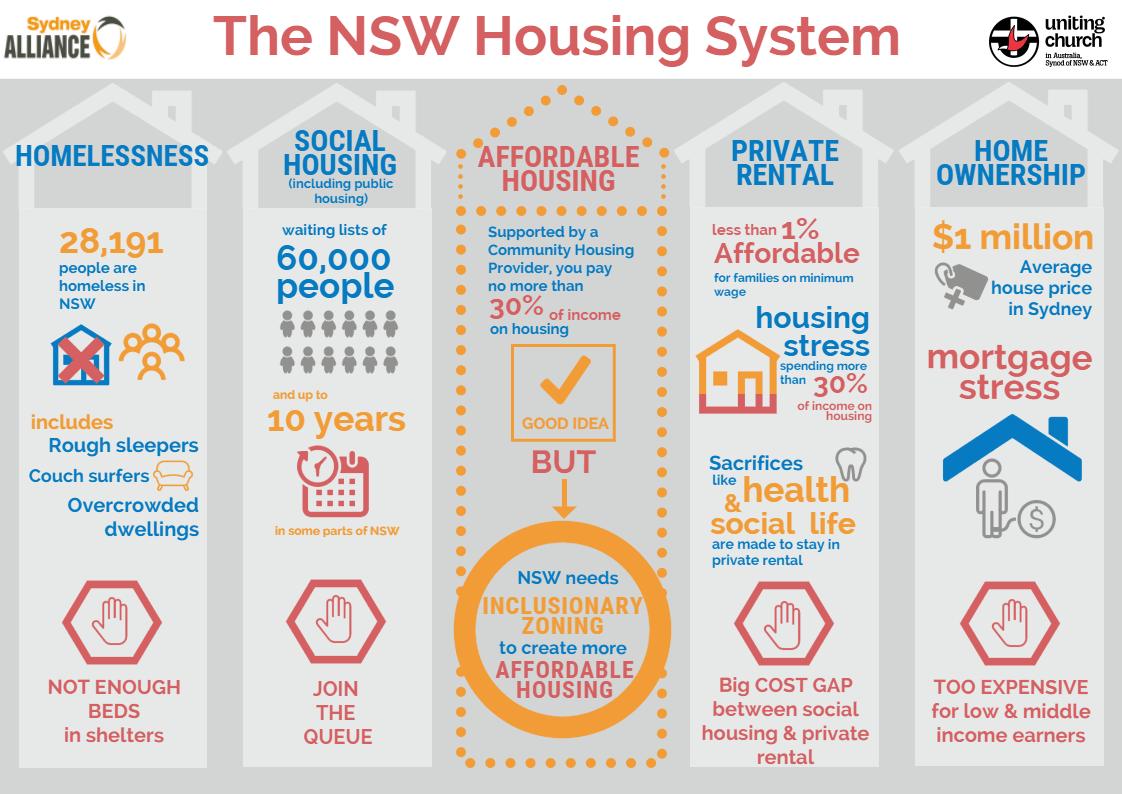 Sydney Alliance housing Infographic